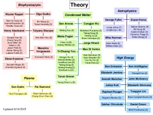 physics_family_tree.pdf